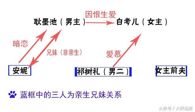 佟大为刘诗诗新戏因恨生爱,原著小说情节太癫狂,改编难度大